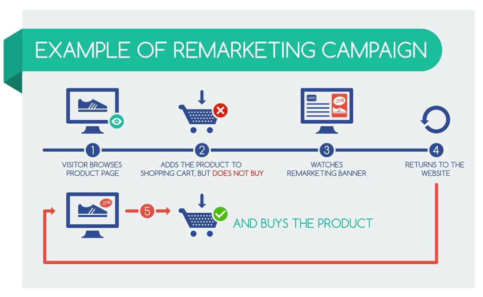 facebook-remarketing-example